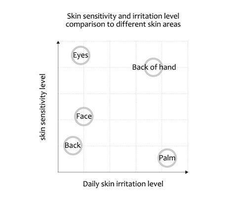 irritation level comparison to different skin areas