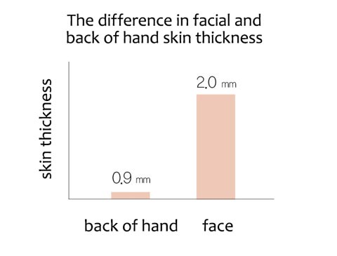 The difference in facial and back of hand skin thickness