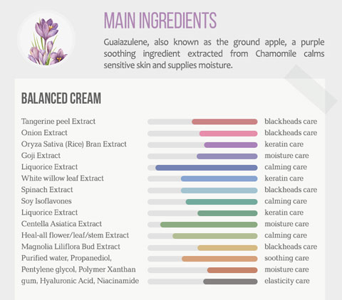 moisturizing cream ingredients
