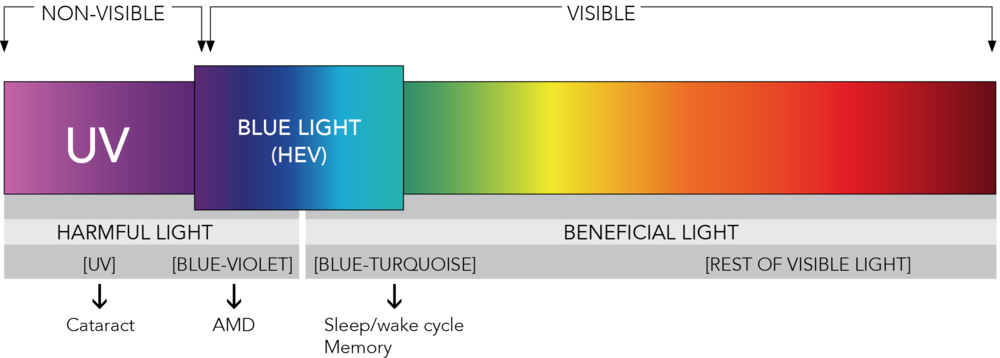 Light spectrum table