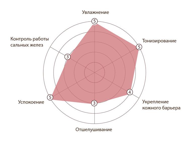 Hyggee Onestep Facial Essence Balance Одноэтапная эссенция для сухой кожи Основные свойства и ингредиенты