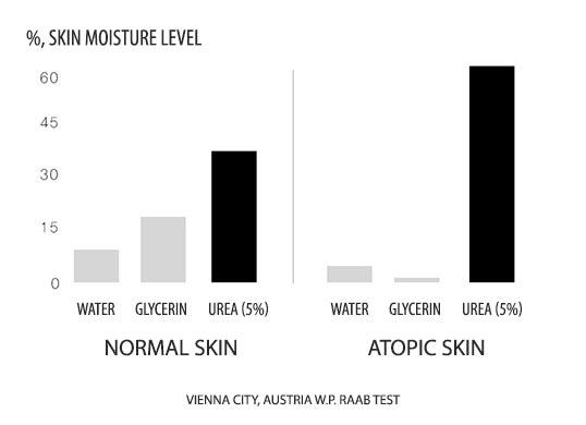 Urea for atopic skin moisture level tests