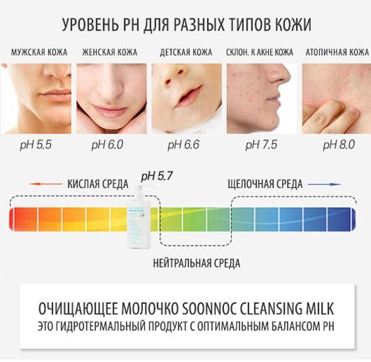 кислотность кожи: шкала уровня pH для разных типов кожи