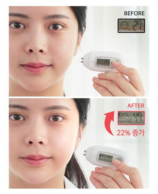 27% Skin moisture level increase