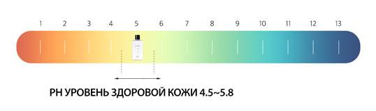 уровень pH здоровой кожи
