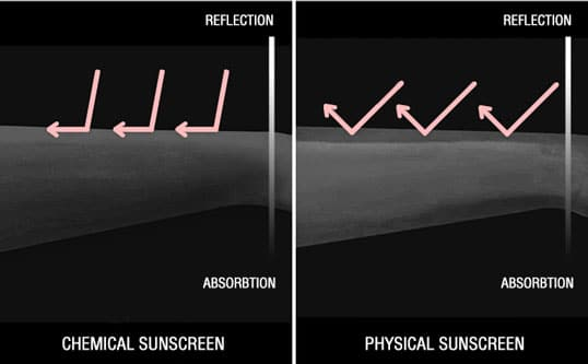 chemical sunscreen vs physical sunscreen benefits for skin